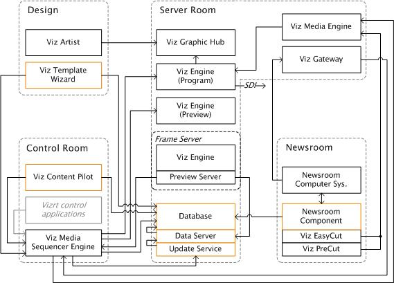System Overview Viz Content Pilot Users Guide Vizrt